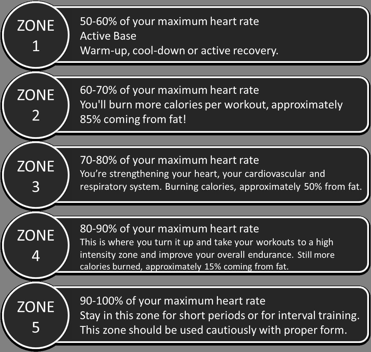 HRM Zones