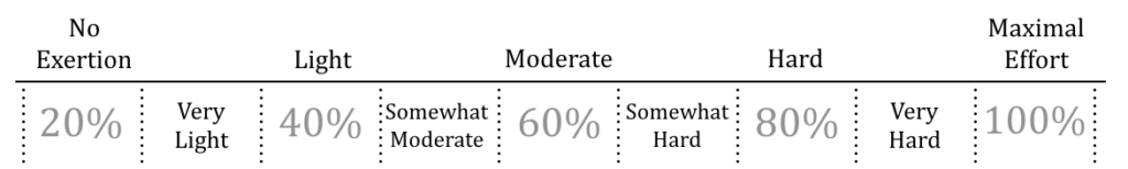 rate-of-perceived-exertion