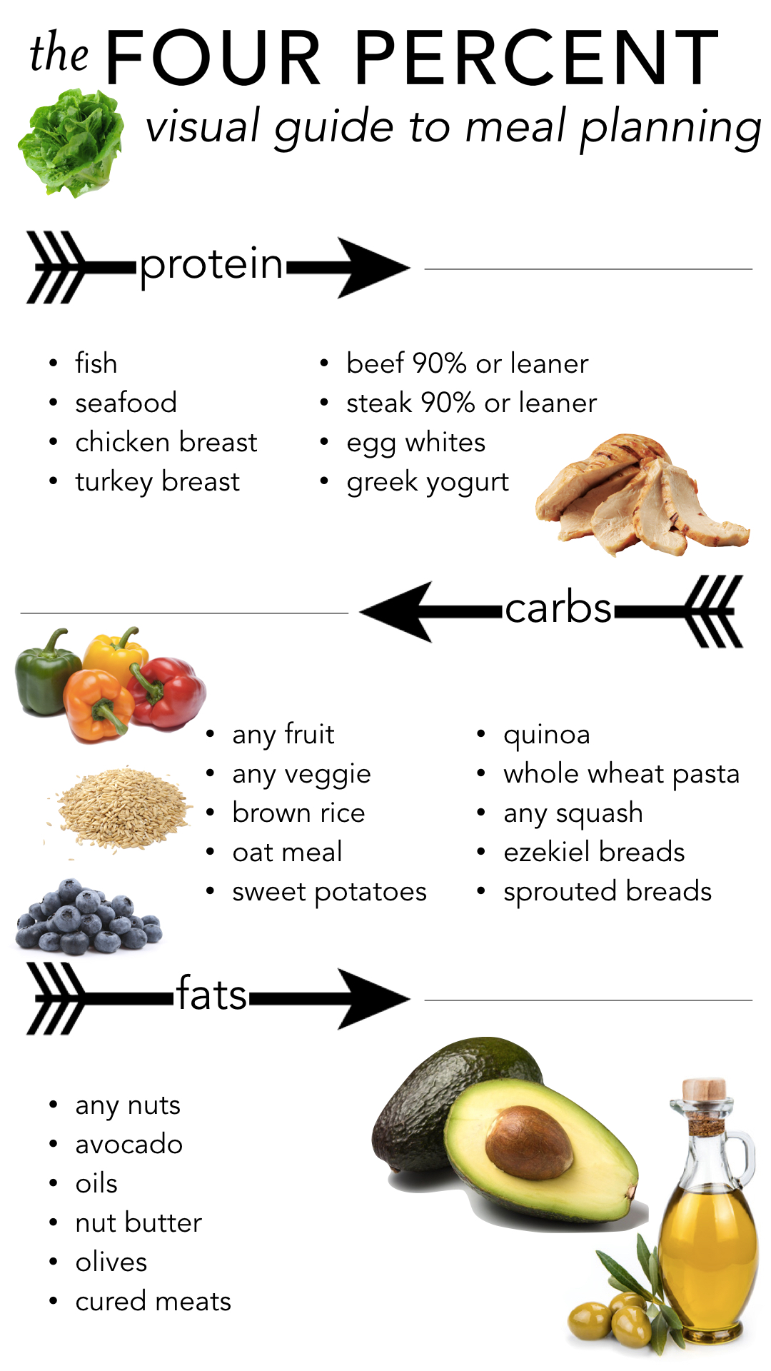 visual guide to meal planning